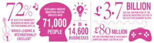 Innovation for Creative Industries