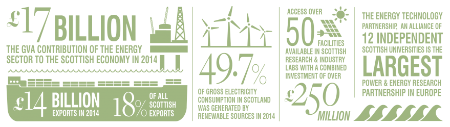 Infographic of energy icons and numbers relating to the energy industry