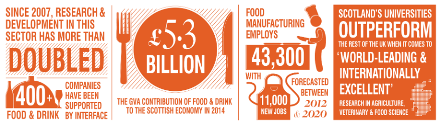 Infographic of Food & Drink, Agritech and Aquaculture icons and numbers relating to the Food & Drink, Agritech and Aquaculture industries