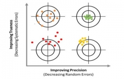 PaSS and PaSSCoDeS: Improving the  precision of mass spectrometry